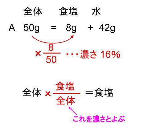 中学受験算数カンガループリント 食塩水の導入 0005-2