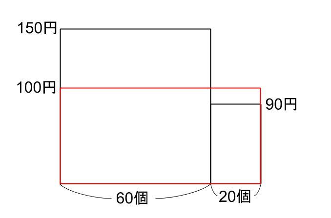 中学受験算数カンガループリント 損益複数 0060