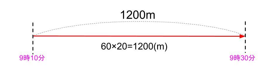 中学受験算数カンガループリント 速さの基礎文章題0030