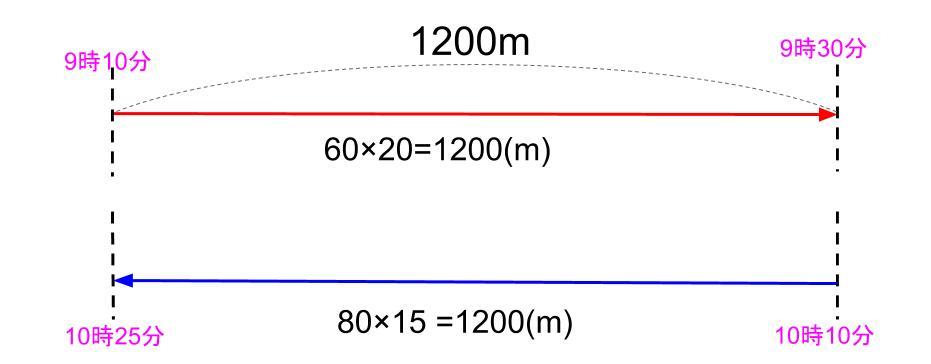 中学受験算数カンガループリント 速さの基礎文章題0031