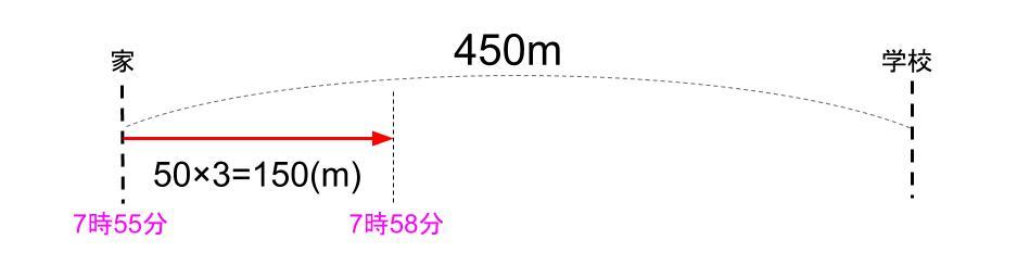 中学受験算数カンガループリント 速さの基礎文章題0040