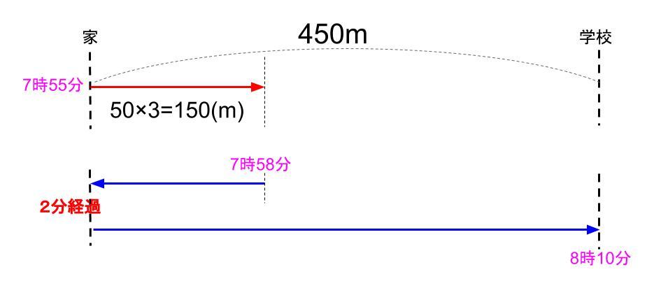 中学受験算数カンガループリント 速さの基礎文章題0041