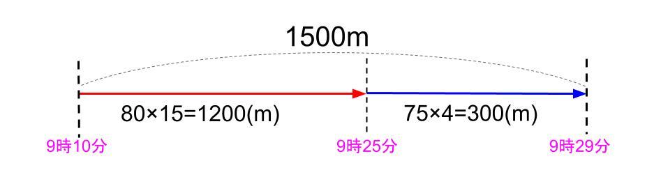 中学受験算数カンガループリント 速さの基礎文章題0100