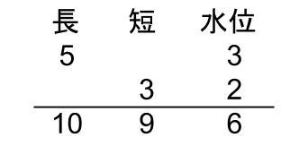 中学受験算数カンガループリント 連比の図