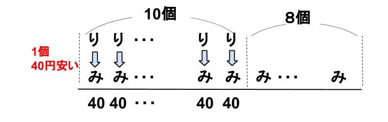 中学受験算数カンガループリント 差集め算 0310