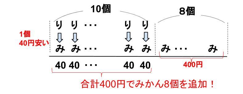 中学受験算数カンガループリント 差集め算 0320