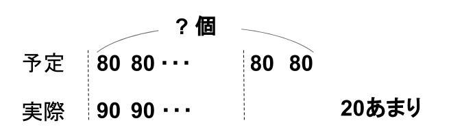 中学受験算数カンガループリント 差集め算 0410