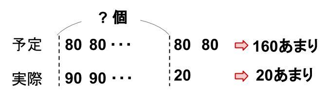 中学受験算数カンガループリント 差集め算 0420