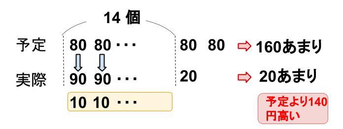 中学受験算数カンガループリント 差集め算 0430