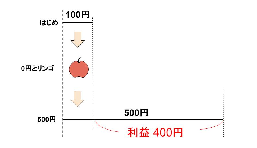 中学受験算数カンガループリント 損益0010