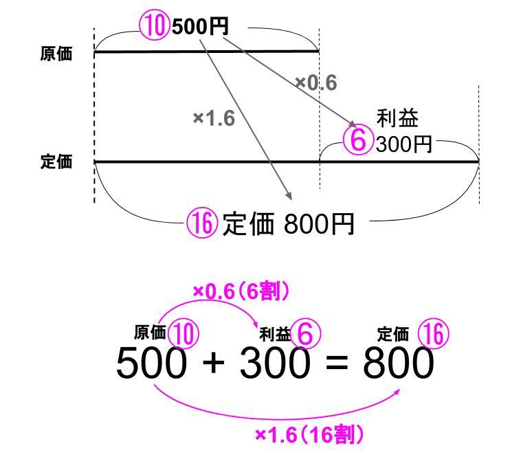 中学受験算数カンガループリント 損益0021