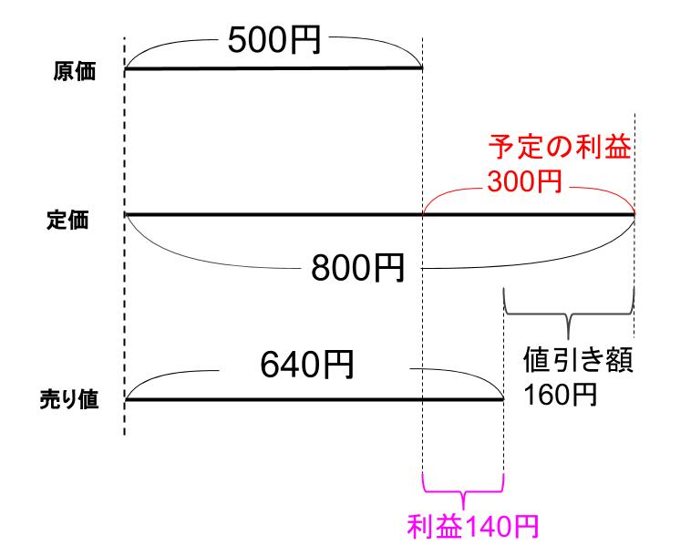 中学受験算数カンガループリント 損益・導入0400