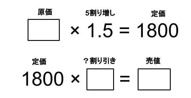 中学受験算数カンガループリント 損益・導入0410