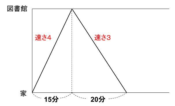 中学受験算数カンガループリント 速さと比 同じ距離 7602