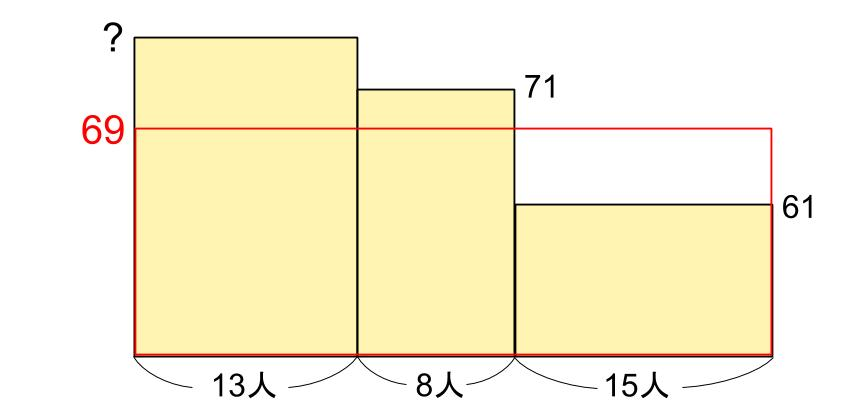 中学受験算数カンガループリント 平均と面積図 3001