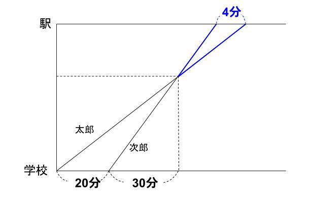 中学受験算数カンガループリント 速さと比 同じ時間 0520
