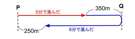 中学受験算数カンガループリント 速さと比・同じ速さ04121