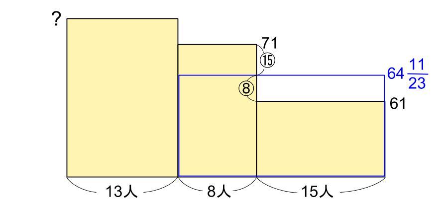 中学受験算数カンガループリント 平均と面積図 3004