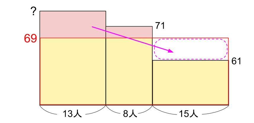 中学受験算数カンガループリント 平均と面積図 3002