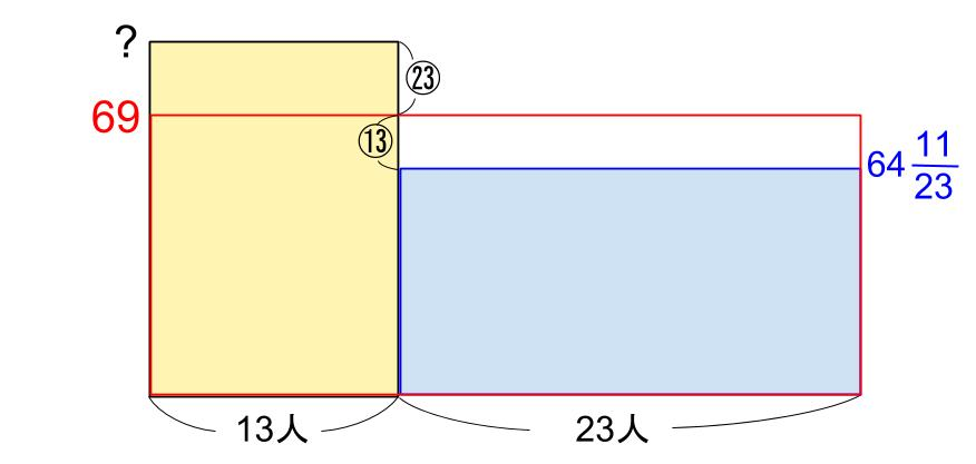 中学受験算数カンガループリント 平均と面積図 3005