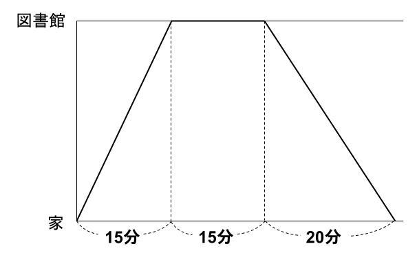 中学受験算数カンガループリント 速さと比 同じ距離 7601