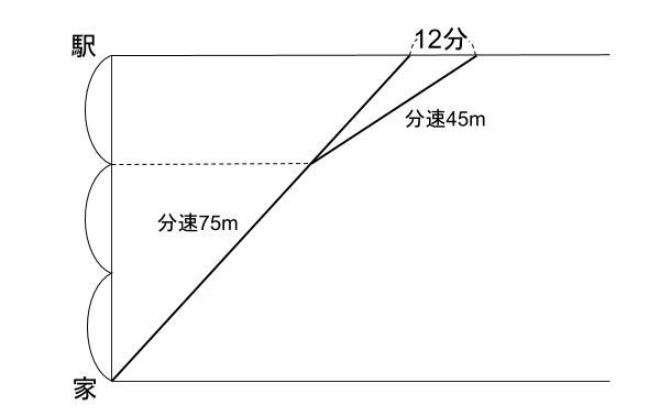 中学受験算数カンガループリント 速さと比 同じ距離 77081