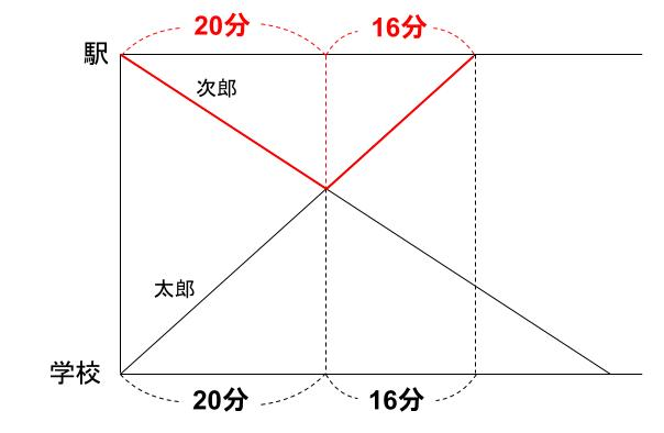 中学受験算数カンガループリント 速さと比 同じ時間 7122