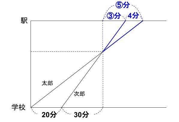 中学受験算数カンガループリント 速さと比 同じ時間 0530
