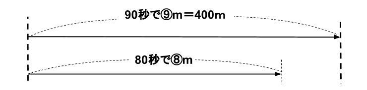 中学受験算数カンガループリント 速さと比・同じ速さ04555