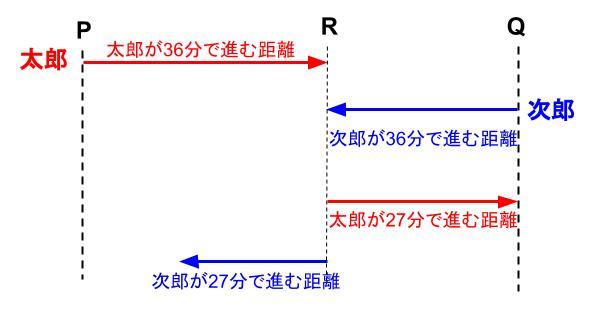 中学受験算数カンガループリント 速さと比・同じ速さ04151