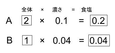 中学受験算数カンガループリント 食塩水と比の利用0010