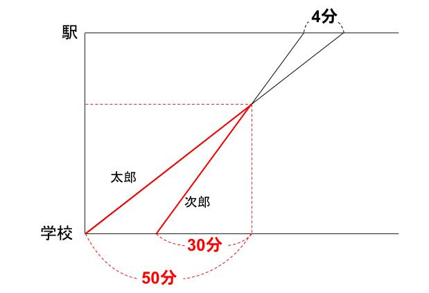 中学受験算数カンガループリント 速さと比 同じ時間 0510