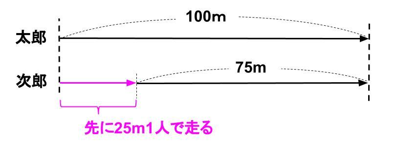 中学受験算数カンガループリント 速さと比・同じ速さ040431