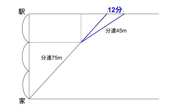 中学受験算数カンガループリント 速さと比 同じ距離 77082