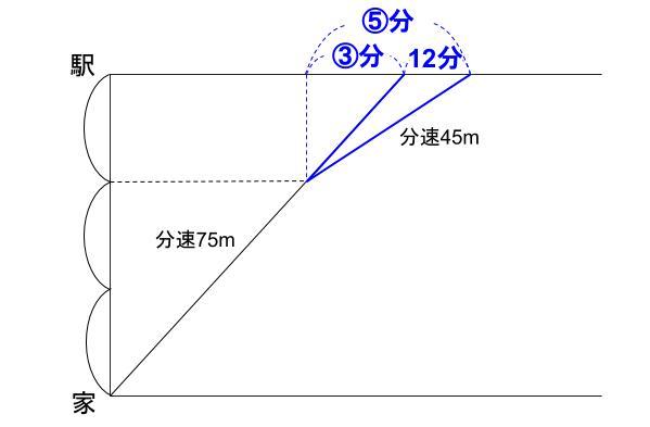中学受験算数カンガループリント 速さと比 同じ距離 77083