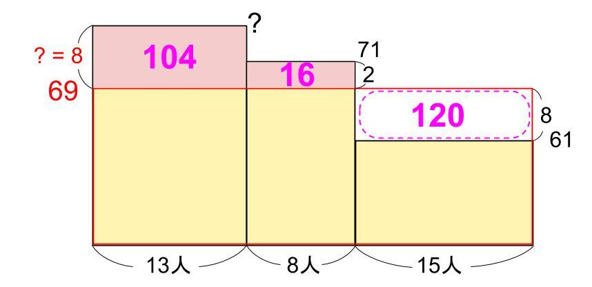 中学受験算数カンガループリント 平均と面積図 3003
