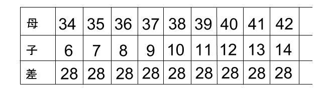 中学受験算数カンガループリント 年齢算 差一定 0110