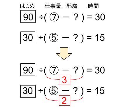 中学受験算数カンガループリント ニュートン算710