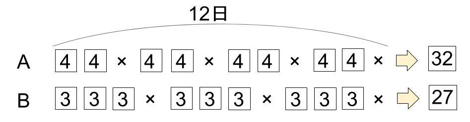 中学受験算数カンガループリント 仕事算と周期 線分図