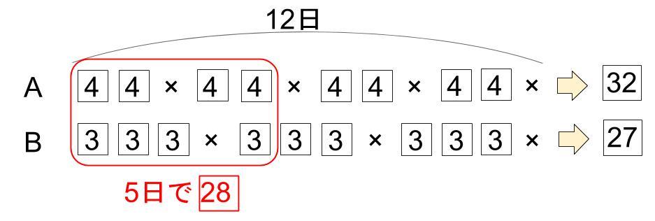 中学受験算数カンガループリント 仕事算と周期 線分図 width=