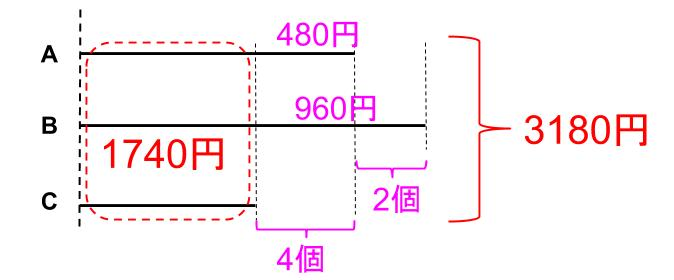 中学受験算数カンガープリント 個数を逆0530