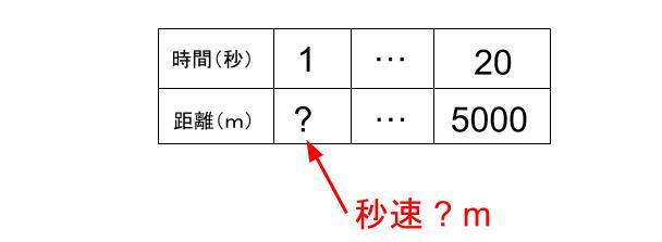 中学受験算数カンガープリント速さ導入0090