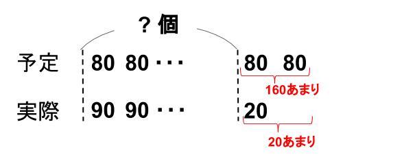 中学受験算数カンガープリント差集め算0420