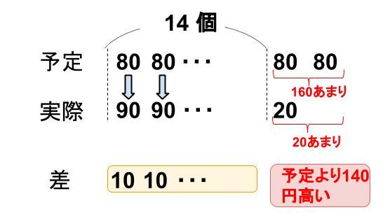 中学受験算数カンガープリント差集め算0430