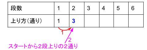 中学受験算数カンガープリント 場合の数・フィボナッチ型0357