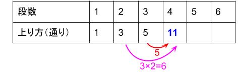 中学受験算数カンガープリント 場合の数・フィボナッチ型0359