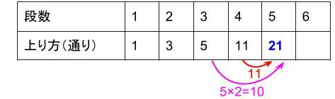 中学受験算数カンガープリント 場合の数・フィボナッチ型0361