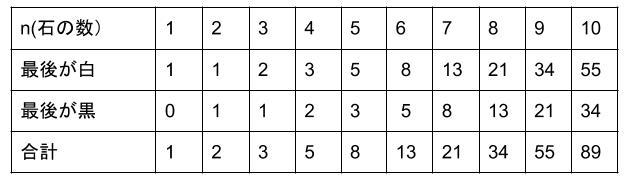 中学受験算数カンガープリント 場合の数・フィボナッチ型最後に着目2025
