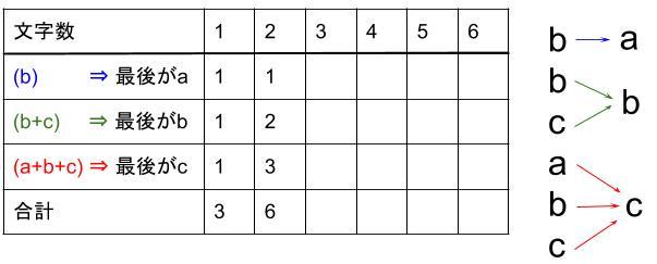 中学受験算数カンガープリント 場合の数・フィボナッチ型最後に着目2211
