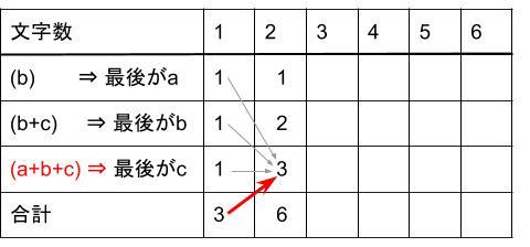 中学受験算数カンガープリント 場合の数・フィボナッチ型最後に着目2212